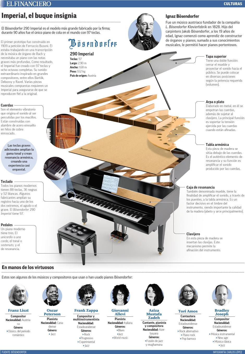 El Bösendorfer 290 Imperial es el modelo más grande fabricado por la firma; durante 90 años fue el único piano de cola en el mundo con 97 teclas.
