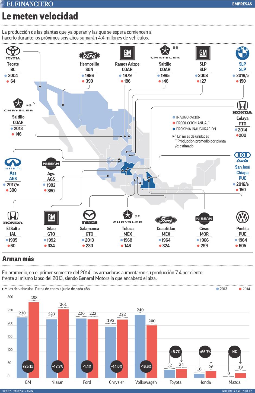 La producción de las plantas que ya operan y las que se espera comiencen a hacerlo durante los próximos seis años sumarán 4.4 millones de vehículos.