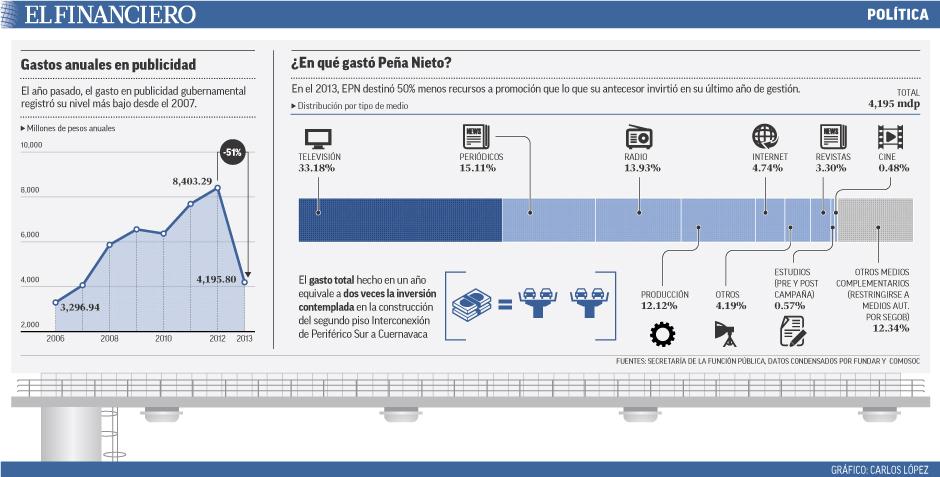 En el 2013, EPN destinó 50% menos recursos a promoción que lo que su antecesor invirtió en su último año de gestión.