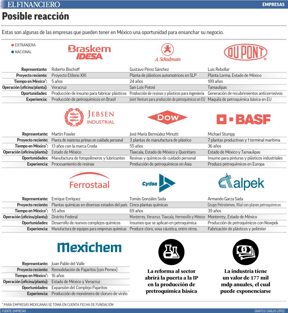 Estas son algunas de las empresas que pueden tener en México una oportunidad para ensanchar su negocio.