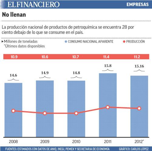 La producción nacional de productos de petroquímica se encuentra 28 por ciento debajo de lo que se consume en el país.