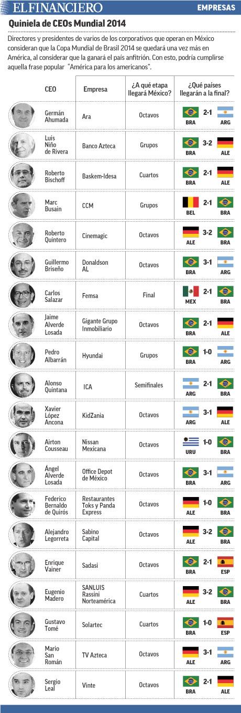 """Directores y presidentes de varios de los corporativos que operan en México consideran que la Copa Mundial de Brasil 2014 se quedará una vez más en América, al considerar que la ganará el país anfitrión. Con esto, podría cumplirse aquella frase popular  """"América para los americanos""""."""