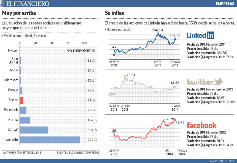 La valuación de las redes sociales es visiblemente mayor que la media del sector.