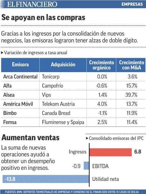Gracias a los ingresos por la consolidación de nuevos negocios, las emisoras lograron tener alzas de doble dígito.