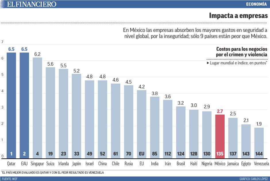 En México las empresas absorben los mayores gastos en seguridad a nivel global, por la inseguridad; sólo 9 países están peor que México.