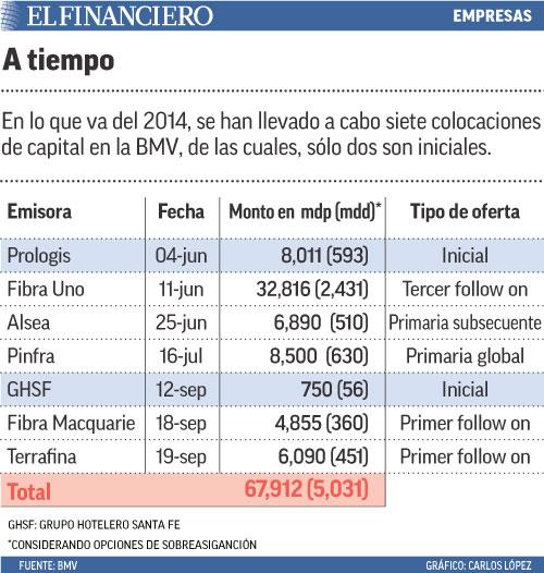 En lo que va del 2014, se han llevado a cabo siete colocaciones de capital en la BMV, de las cuales, sólo dos son iniciales.