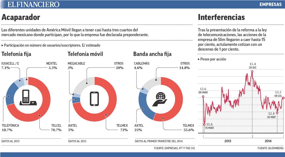 Las diferentes unidades de América Móvil llegan a tener casi hasta tres cuartos del mercado mexicano donde participan, por lo que la empresa fue declarada preponderante.