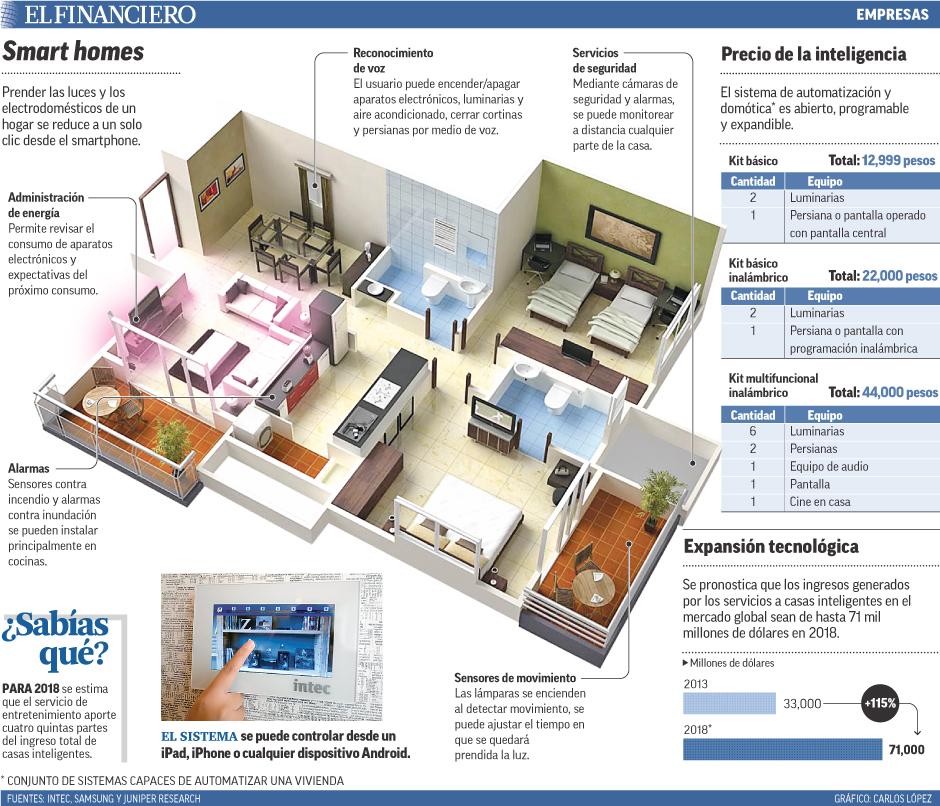 Prender las luces y los electrodomésticos de un hogar se reduce a un solo clic desde el smartphone.