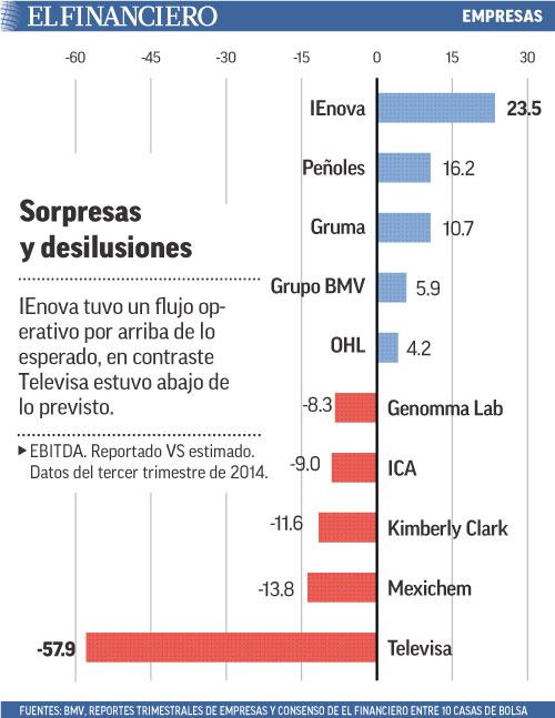 IEnova tuvo un flujo operativo por arriba de lo esperado, en contraste Televisa estuvo abajo de lo previsto.