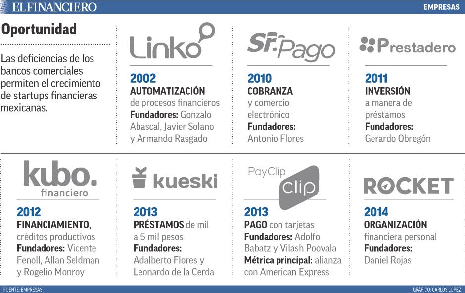 Las deficiencias de los bancos comerciales permiten el crecimiento de startups financieras mexicanas.