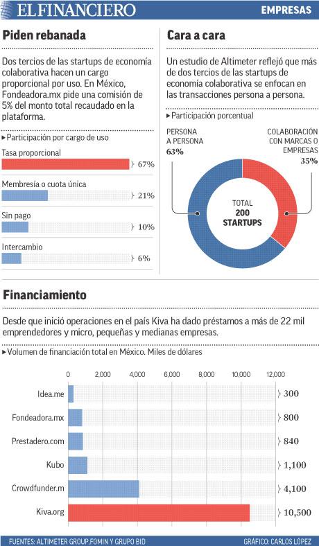 Dos tercios de las startups de economía colaborativa hacen un cargo proporcional por uso. En México, Fondeadora.mx pide una comisión de 5% del monto total recaudado en la plataforma.
