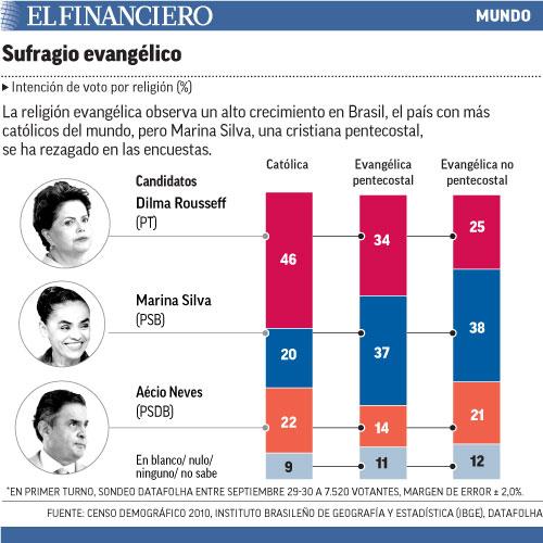 La religión evangélica observa un alto crecimiento en Brasil, el país con más católicos del mundo, pero Marina Silva, una cristiana pentecostal, se ha rezagado en las encuestas.