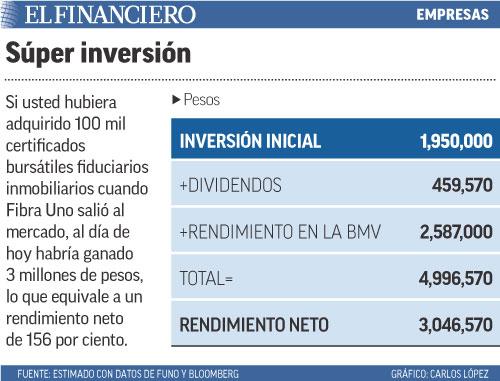 Si usted hubiera adquirido 100 mil certificados bursátiles fiduciarios inmobiliarios cuando Fibra Uno salió al mercado, al día de hoy habría ganado 3 millones de pesos, lo que equivale a un rendimiento neto de 156 por ciento.