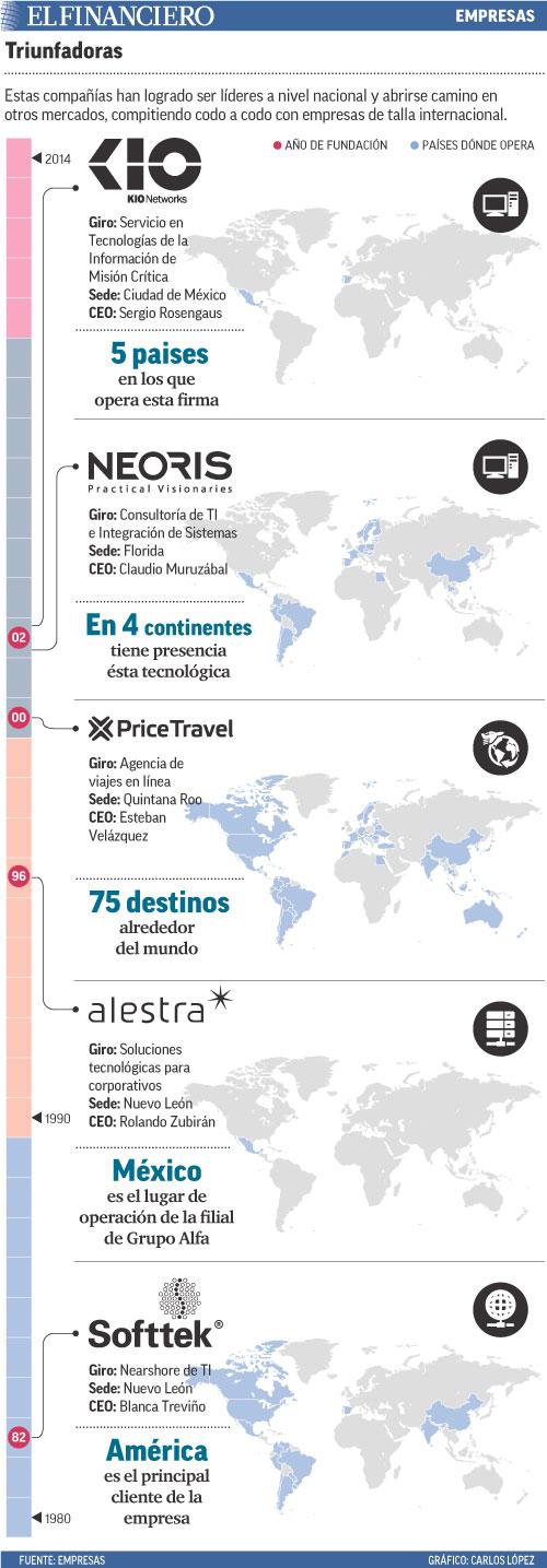 Estas compañías han logrado ser líderes a nivel nacional y abrirse camino en otros mercados, compitiendo codo a codo con empresas de talla internacional.