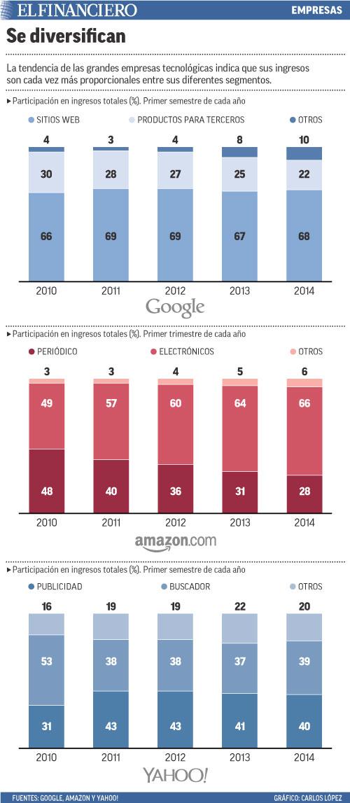 La tendencia de las grandes empresas tecnológicas indica que sus ingresos son cada vez más proporcionales entre sus diferentes segmentos.