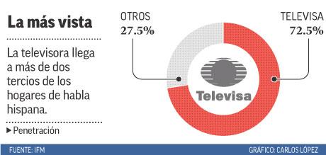 La televisora llega a más de dos tercios de los hogares de habla hispana.