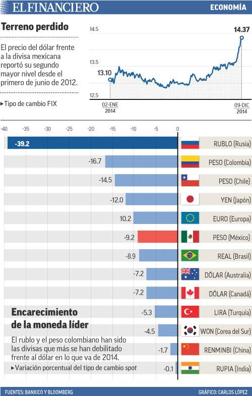 El precio del dólar frente a la divisa mexicana reportó su segundo mayor nivel desde el primero de junio de 2012.