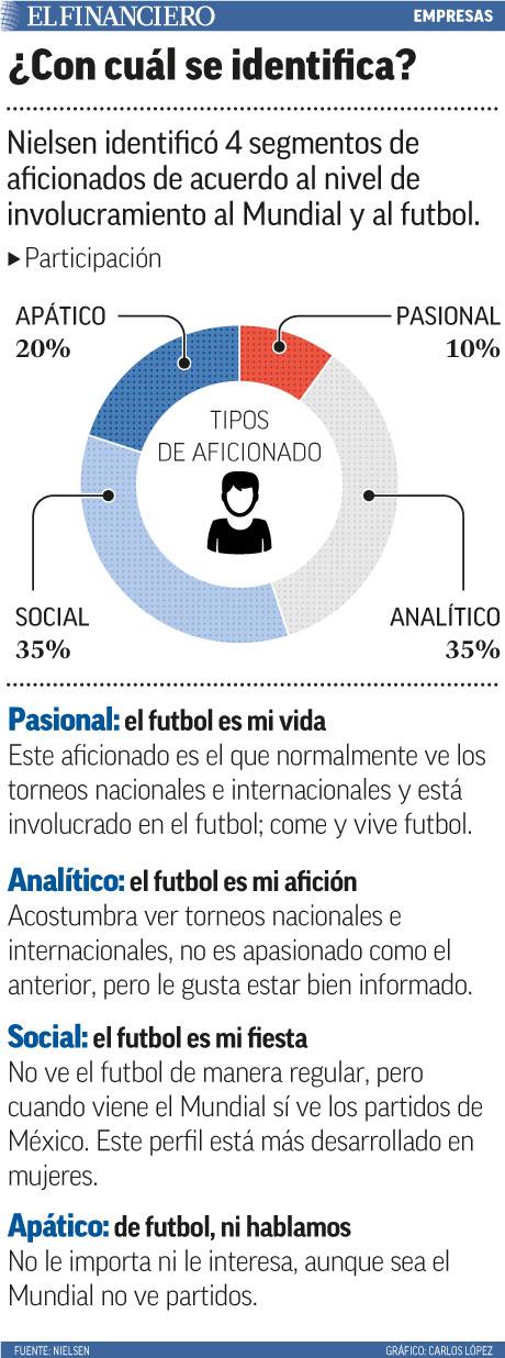 Nielsen identificó 4 segmentos de aficionados de acuerdo al nivel de involucramiento al Mundial y al futbol.
