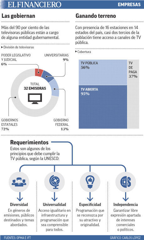 Más del 90 por ciento de las televisoras públicas están a cargo de alguna entidad gubernamental.