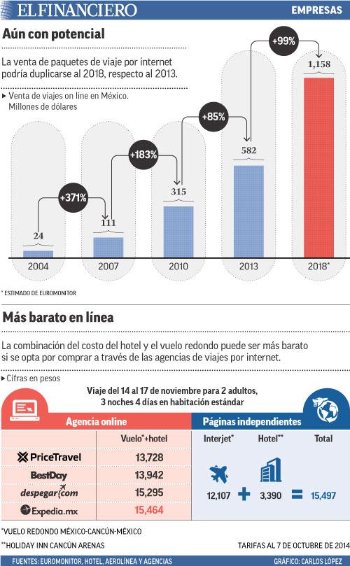 La venta de paquetes de viaje por internet podría duplicarse al 2018, respecto al 2013.