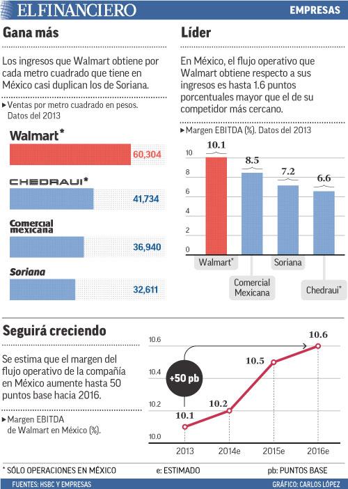 Los ingresos que Walmart obtiene por cada metro cuadrado que tiene en México casi duplican los de Soriana.