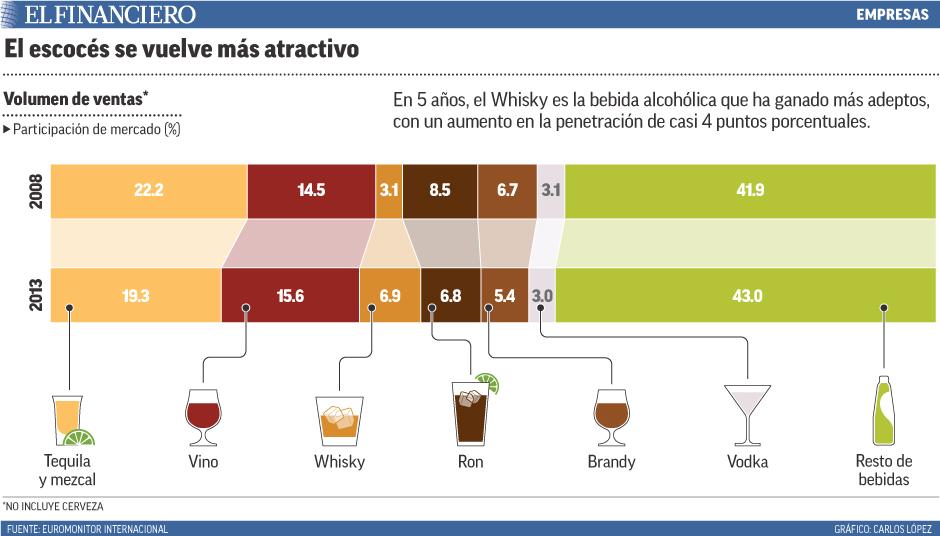 En 5 años, el Whisky es la bebida alcohólica que ha ganado más adeptos, con un aumento en la penetración de casi 4 puntos porcentuales.