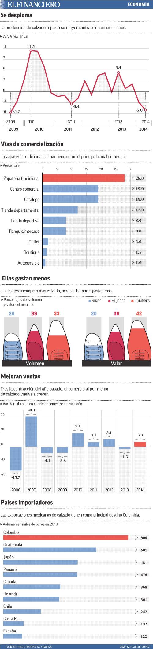 La producción de calzado reportó su mayor contracción en cinco años.