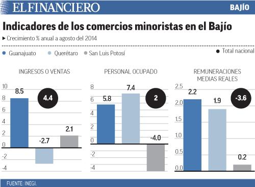 """""""indicadores_minoristas_bajio"""""""