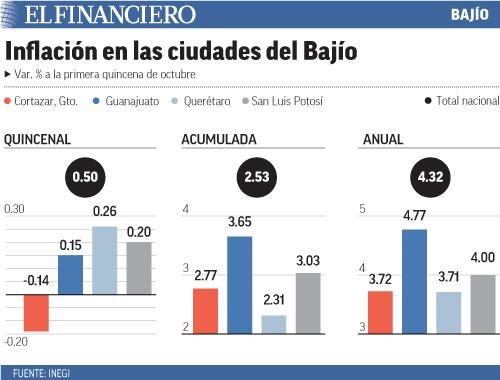"""""""inflacion_en_las_ciudades_del_bajio"""""""