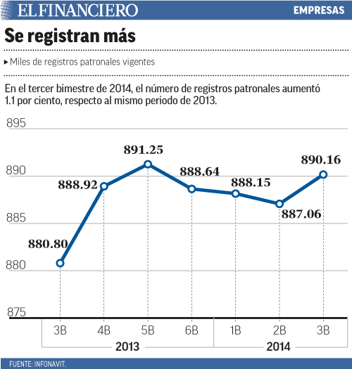 En el tercer bimestre de 2014, el número de registros patronales aumentó 1.1 por ciento, respecto al mismo periodo de 2013.