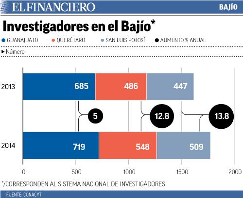 """""""investigadores_en_el_bajio"""""""