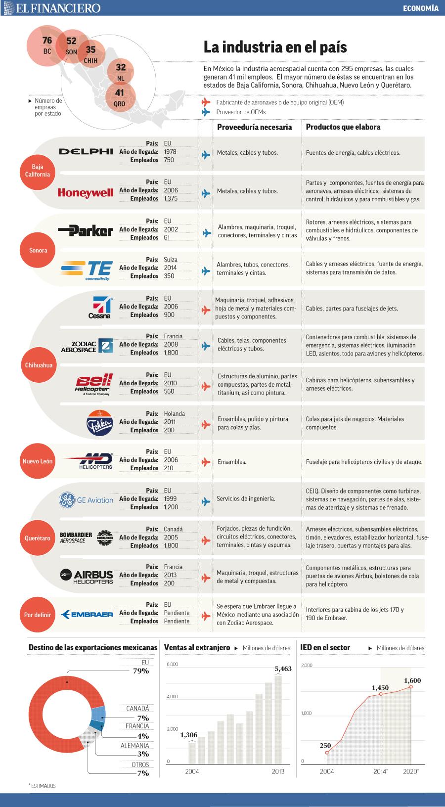 2 cn 295 nuevos para la SEMAR - Página 2 La_industria_aeroespacial_en_el_pais