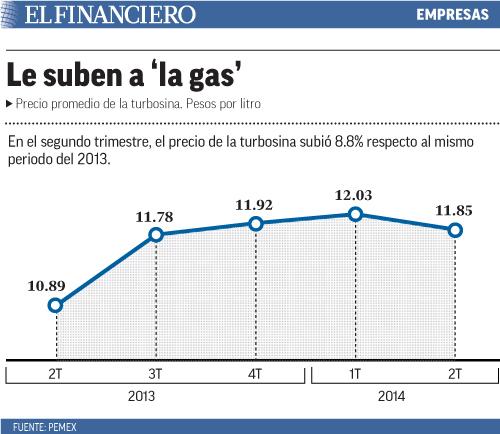 le_suben_a_la_gas