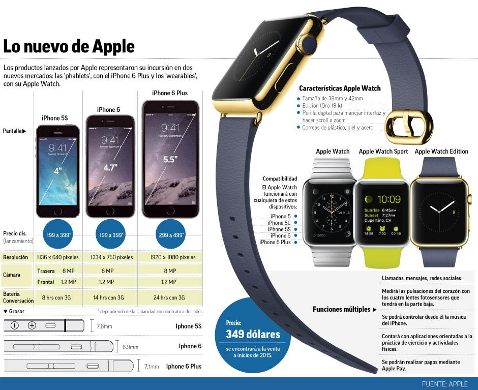"""""""los_productos_lanzados_por_apple""""title=""""lo_nuevo_de_apple"""""""