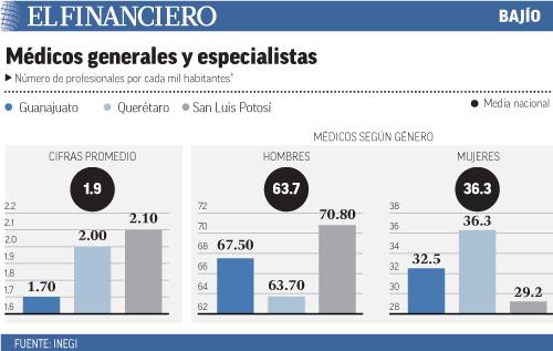 """""""medicos_especialistas"""""""