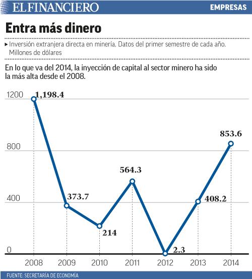 En lo que va del 2014, la inyección de capital al sector minero ha sido la más alta desde el 2008.