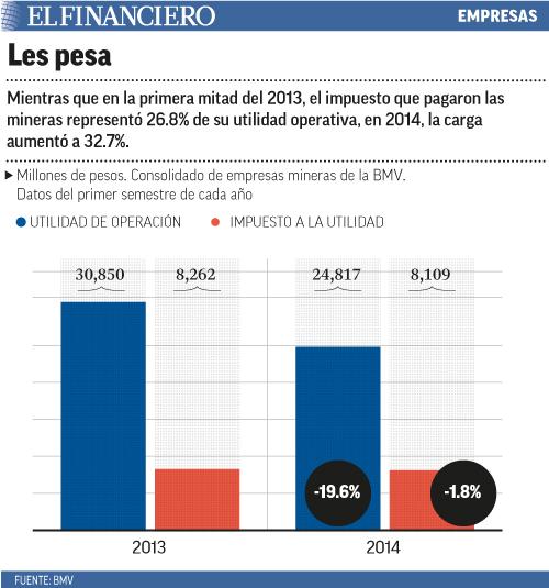 Mientras que en la primera mitad del 2013, el impuesto que pagaron las mineras representó 26.8% de su utilidad operativa, en 2014, la carga aumentó a 32.7%.