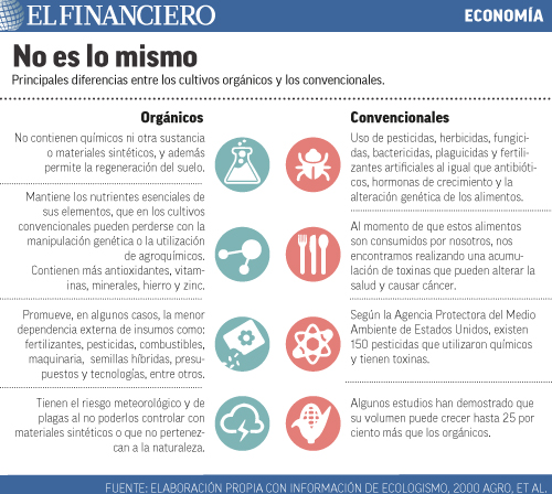 """""""organicos_contra_convencionales""""title=""""no_es_lo_mismo"""""""