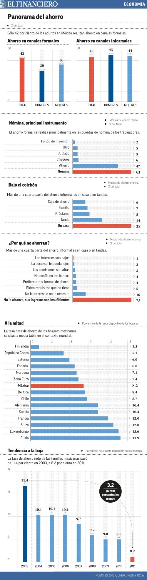 """""""solo_42_por_ciento_de_los_adultos_en_mexico_realizan_ahorro_en_cuentas_formales""""title=""""panorama_del_ahorro"""""""