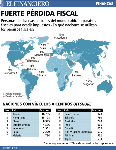 Personas de diversas partes del mundo utilizan paraísos fiscales para evadir impuestos