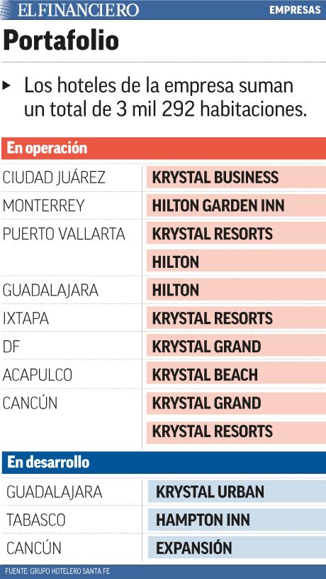 HOTELES EN OPERACIÓN Y EN DESARROLLO