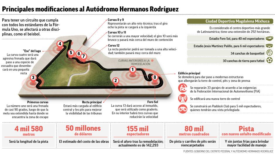 """""""para_tener_un_circuito_que_cumpla""""title=""""principales_modificaciones_al_autodromo_hermanos_rodriguez"""""""
