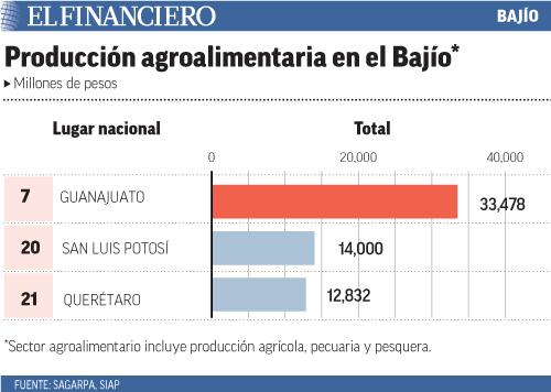 """""""produccion_agroalimentaria_en_el_bajio"""""""