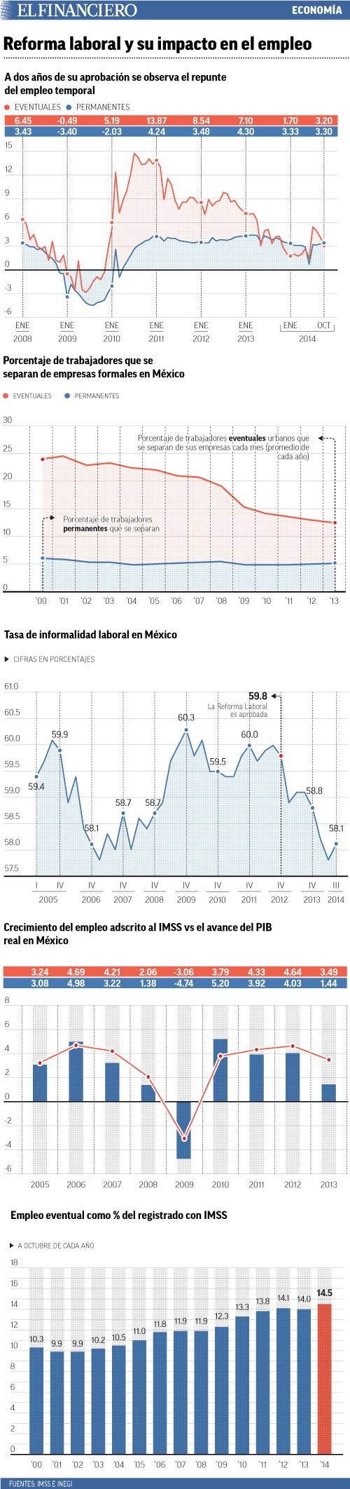 """""""reforma_laboral_y_su_impacto_en_el_empleo"""""""