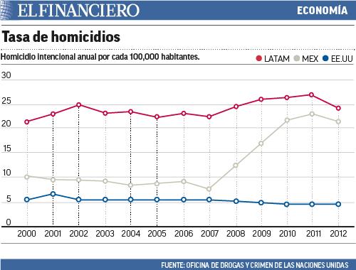 """""""tasa_de_homicidios"""""""