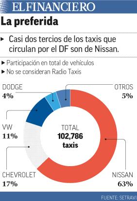 """La mayoría de los taxis son Nissan"""" title="""