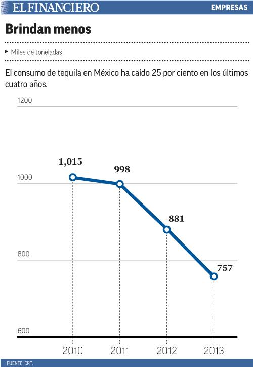El consumo de tequila en México ha caído 25 por ciento en los últimos cuatro años.