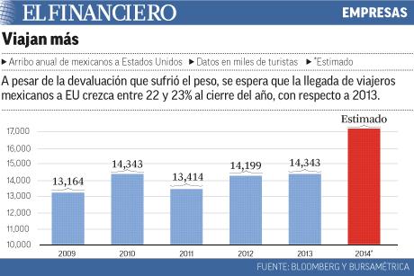 Se incrementan viajes México- EU