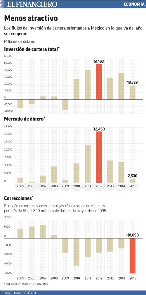 Los flujos de inversión de cartera orientados a México en lo que va del año se redujeron.