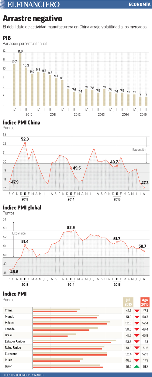 El debil dato de actividad manufacturera en China atrajo volatilidad a los mercados.